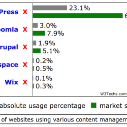Graph comparing CMS market shares