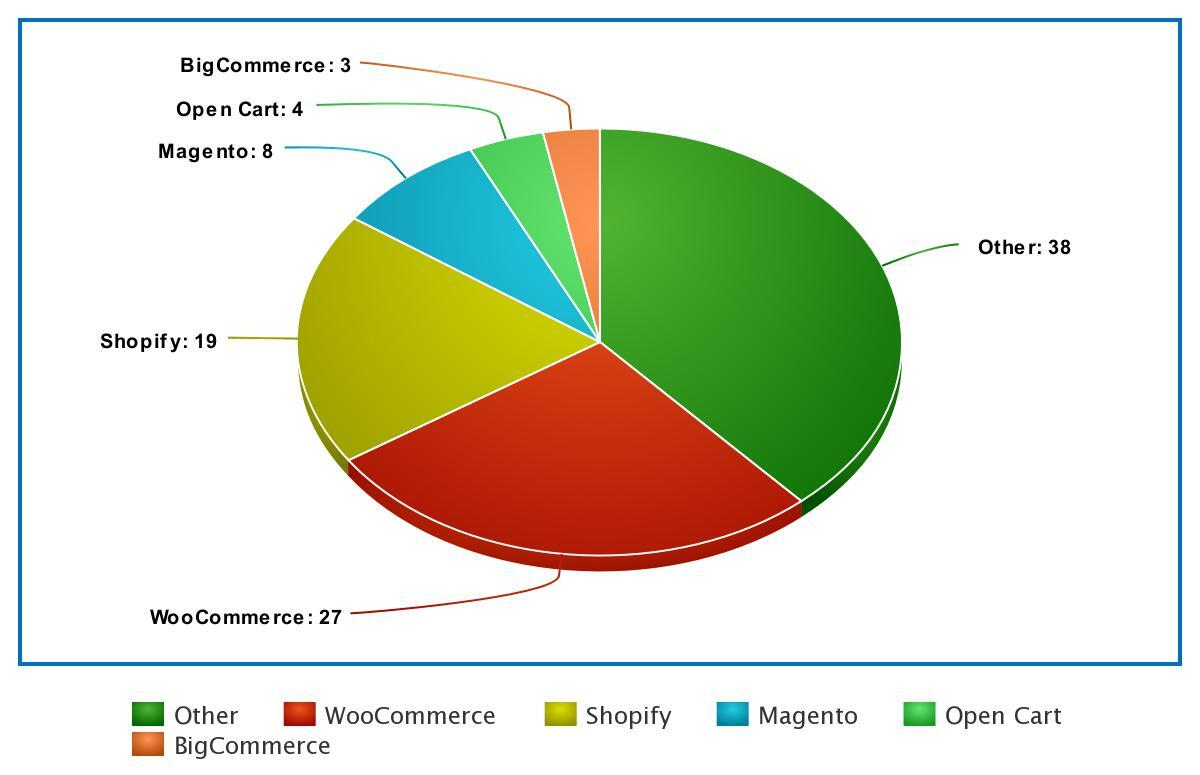 Graph showing market share of different CMS platforms