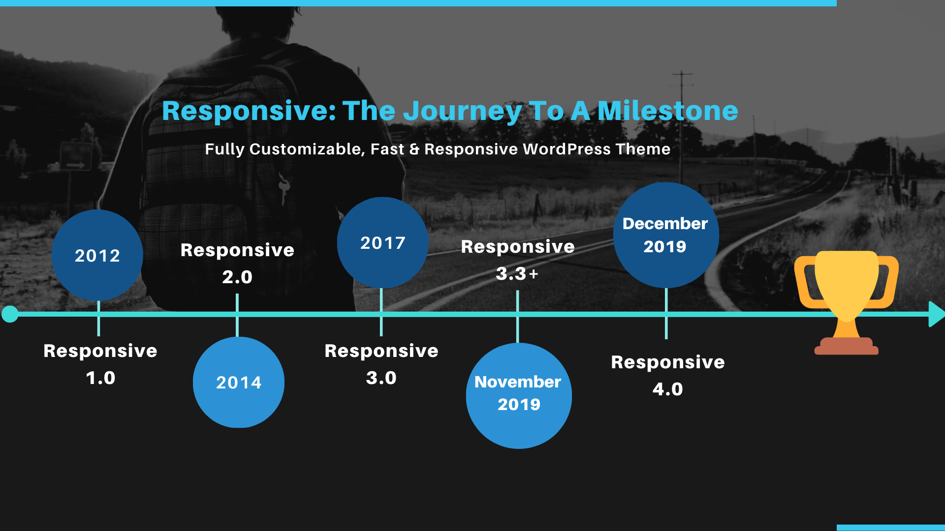 Responsive: The Journey To A Milestone